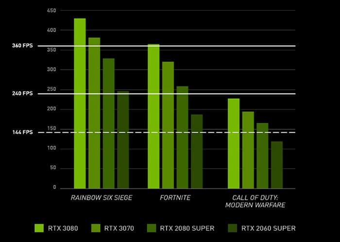 сводная таблица значений производительности видеокарт Nvidia 30-й серии