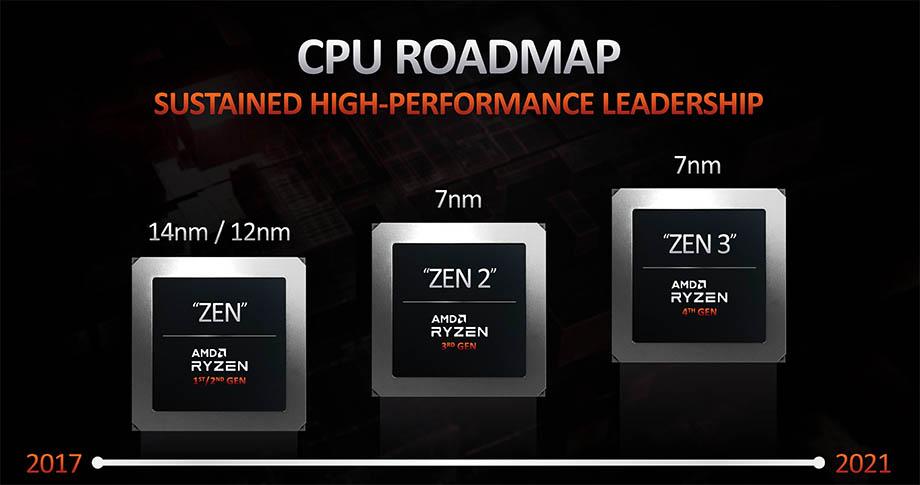 дорожная карта процессоров AMD нового поколения
